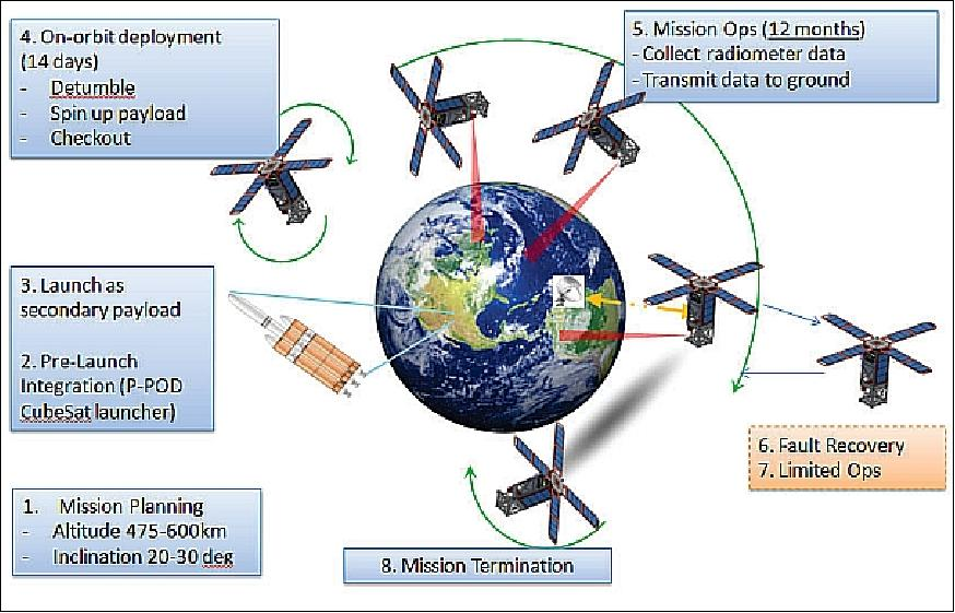 MicroMAS-1 - eoPortal Directory - Satellite Missions