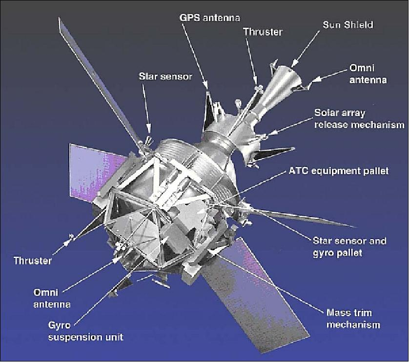 Gp B Eoportal Directory Satellite Missions