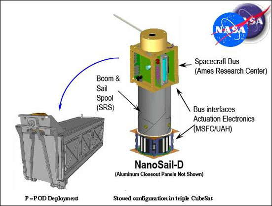 Nanosail D2 Eoportal Directory Satellite Missions
