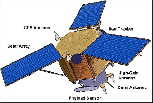 Ikonos-2 - eoPortal Directory - Satellite Missions