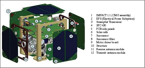 SwampSat - eoPortal Directory - Satellite Missions