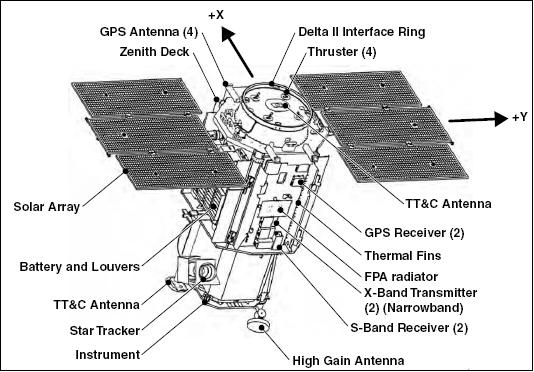 Quickbird 2 Eoportal Directory Satellite Missions