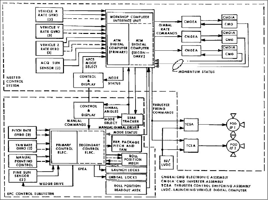 Skylab eoportal directory satellite missions figure 10 functional block diagram of the attitude and pointing control system image credit nasa asfbconference2016 Choice Image