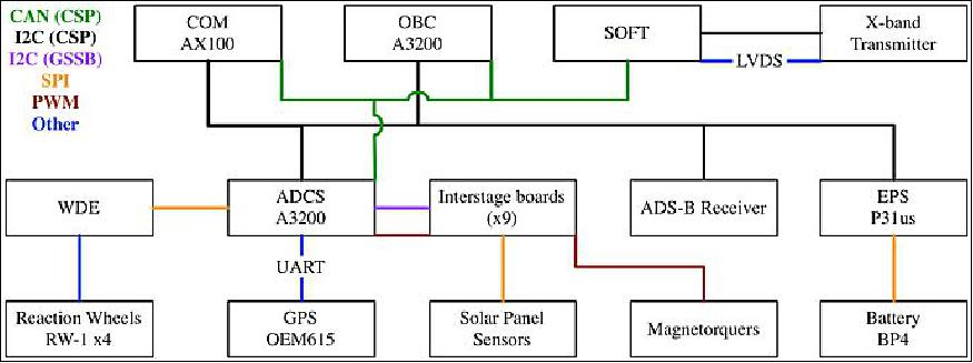 GOMX-3 - Satellite Missions - eoPortal Directory on data communications block diagram, radar block diagram, gps block diagram, rf block diagram, ac block diagram, sdr block diagram, atm block diagram,
