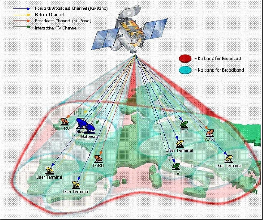 HYLAS - eoPortal Directory - Satellite Missions