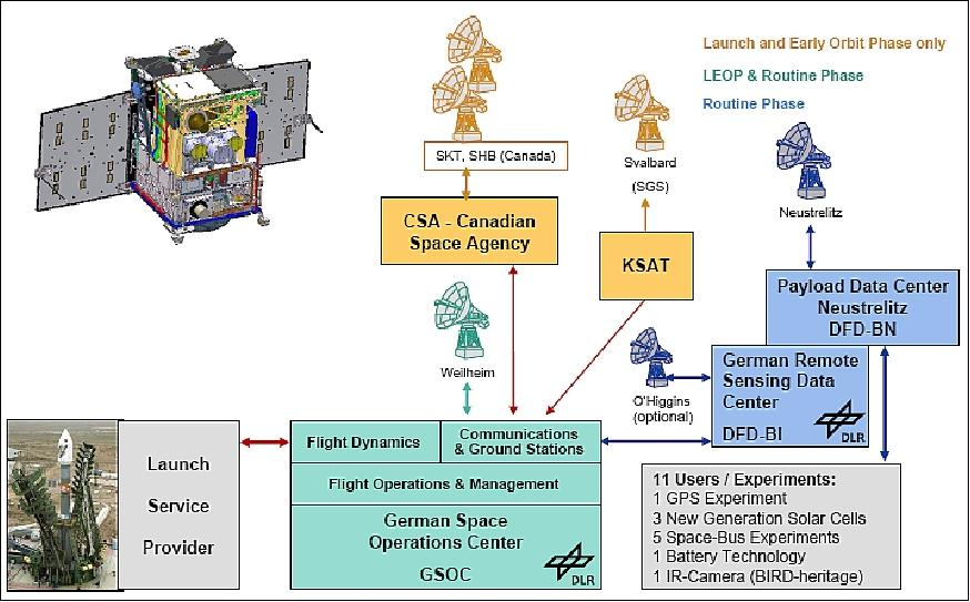 TET-1 - eoPortal Directory - Satellite Missions