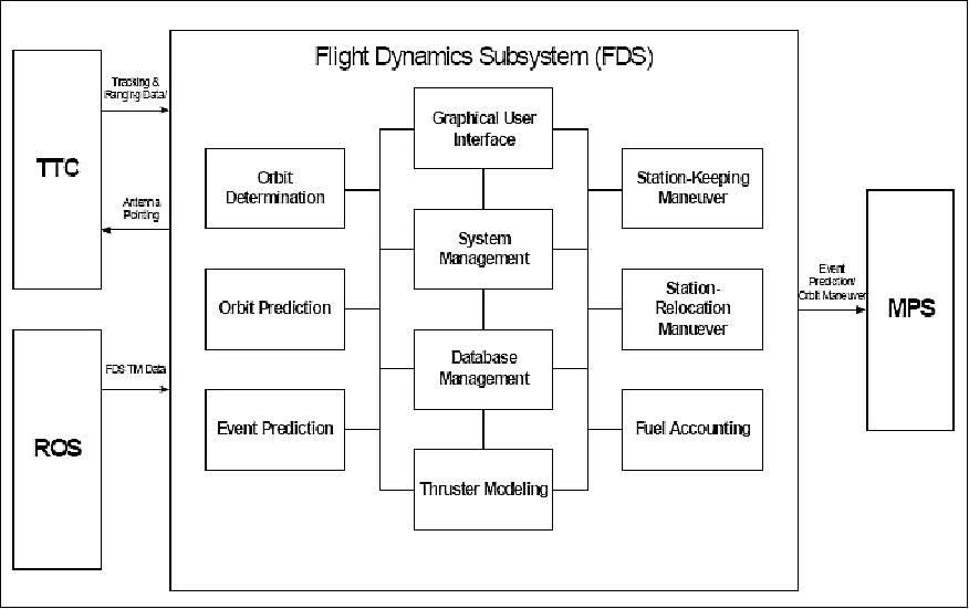 figure 39: fds functional block diagram and interfaces (image credit: etri)