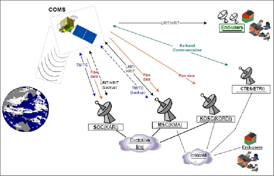 Satellite Communications Payload And System Pdf