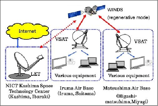 WINDS - eoPortal Directory - Satellite Missions