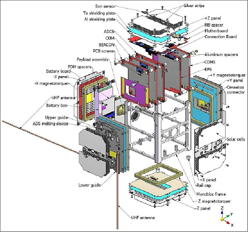 Swisscube Satellite Missions Eoportal Directory