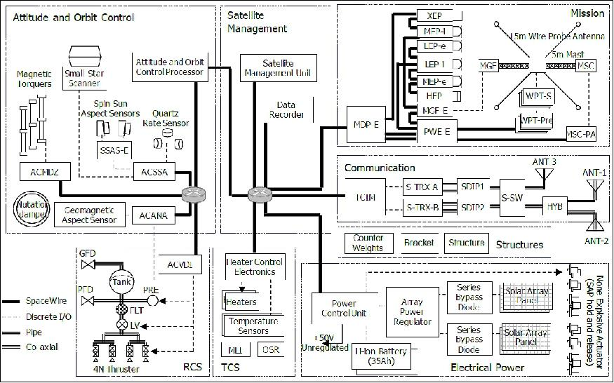 Erg satellite missions eoportal directory figure 4 block diagram of the erg spacecraft image credit jaxaisas ccuart Image collections