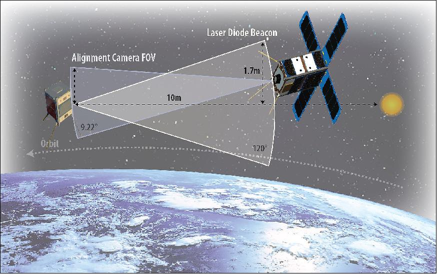 CANYVAL-X | Satellite Missions | Directory