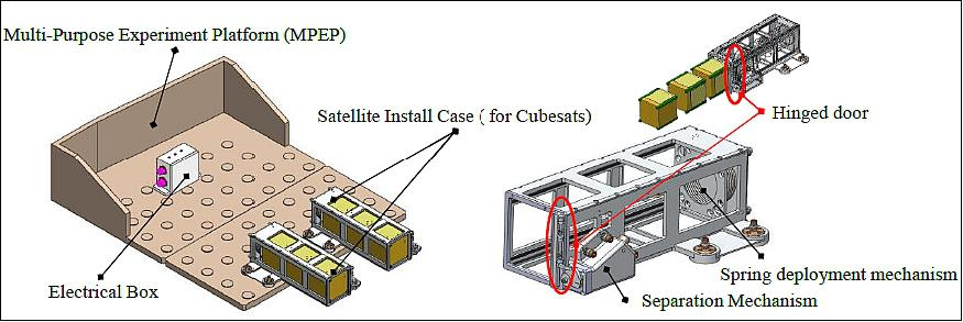 iss utilization nanoracks services satellite missions eoportal