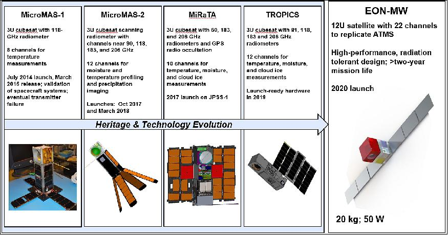 Micromas 2 Eoportal Directory Satellite Missions