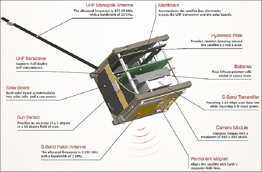 BEESAT-2 and 3 - Satellite Missions - eoPortal Directory