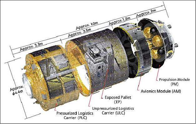 international space station block diagram - photo #33