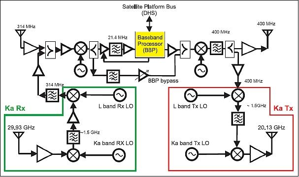 electrical topics: block diagram of satellite communication system,