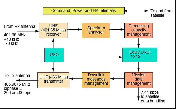 distributed control system block diagram – the wiring diagram, Wiring block