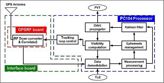 block diagram of gps receiver – the wiring diagram,Block diagram,Block Diagram Of Gps