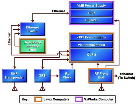 figure 3: block diagram of the copperfield-2 payload (image credit: linux  journal)