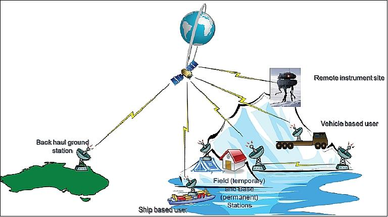 Finning Research Paper ** Research paper on satellite communication ...