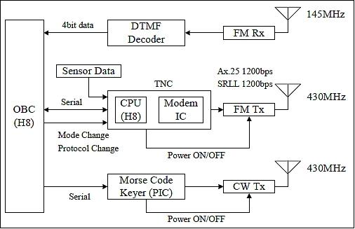 Image Gallery Uuid Ba E F E Cb Bfbf Ac F Cace Amp Groupid Amp T on Block Diagram Of Fm Radio Station