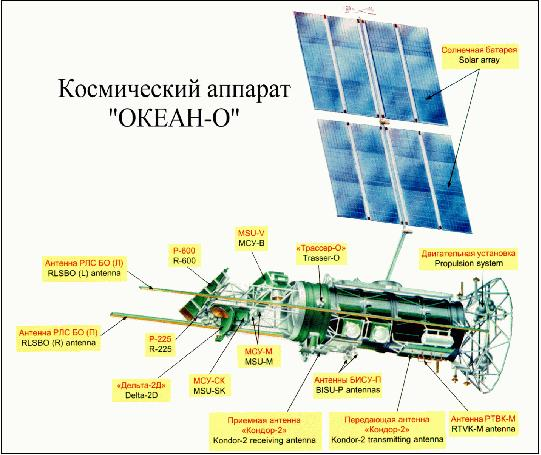 Okean-O - eoPortal Directory - Satellite Missions