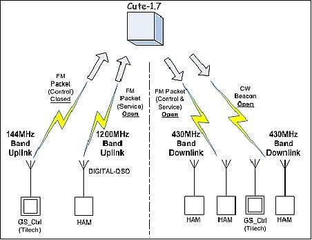 Xm Radio Wiring Diagram